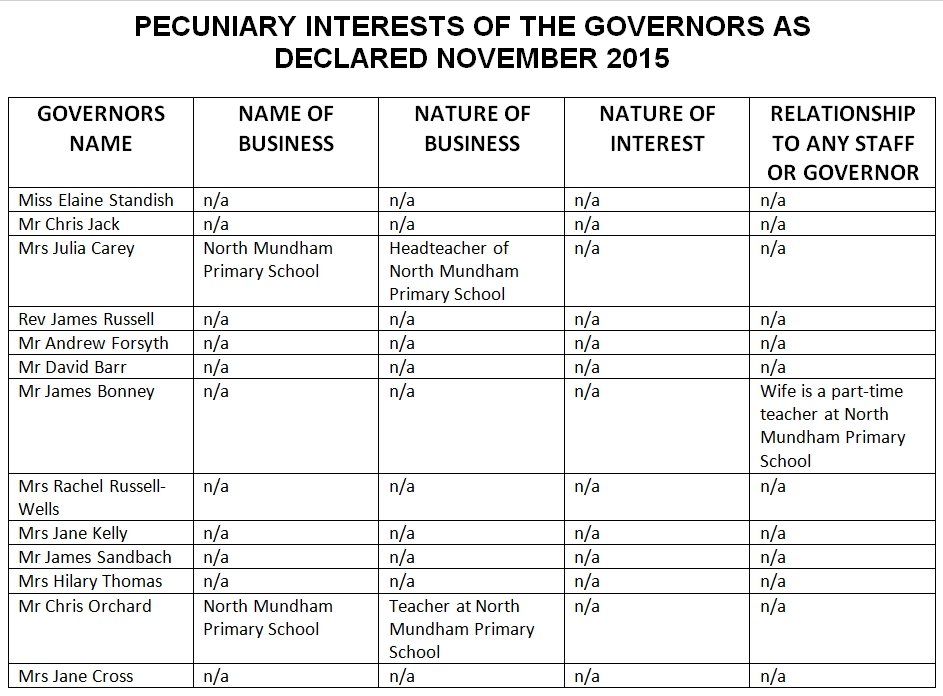 Pecuniary Interests 2015